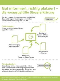 """Seit Anfang 2014 erleichtert die """"vorausgefüllte Steuererklärung"""" die Erstellung der persönlichen Einkommensteuererklärung über ELSTER. Foto: djd/Bayerisches Landesamt für Steuern"""